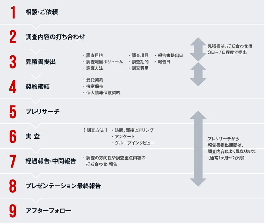 受託/委託/依頼調査の流れ